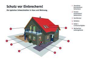 Die sichere Wohnung - Übersicht