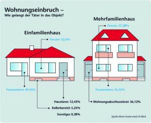 Vergleich Einfamilienhaus / Mehrfamilienhaus