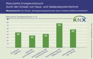 KNX-Diagramm